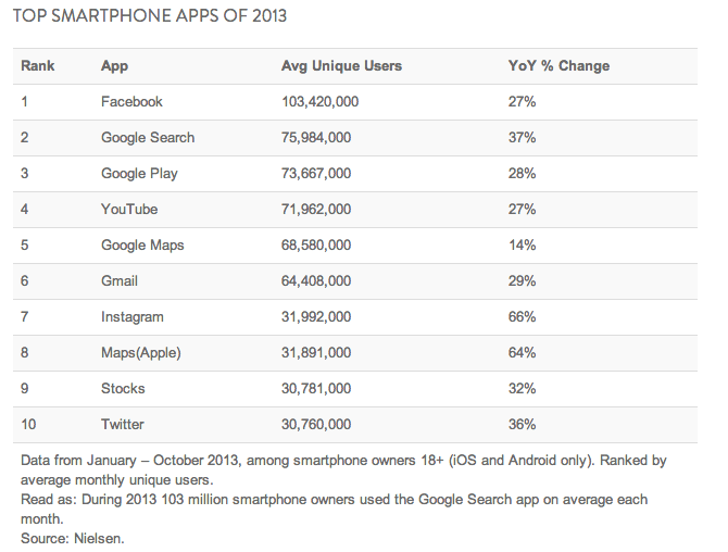 Facebook remains the top smartphone app in 2013 with 103 million unique users a month.  Instagram is also up 66% YOY which of course, Facebook owns.    The data never lies but Facebook's era is certainly over.  I expect to see Pinterest and possibly Snapchat and other dark social apps included in these numbers next year.  (Via Nielsen)