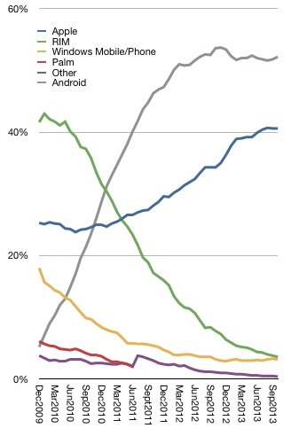 Shares of US smartphones in use by Platform It's purely an Android and iOS game. Blackberry couldn't be more finished.