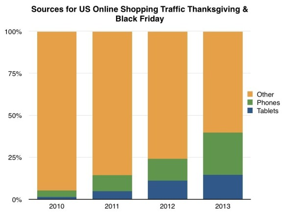 Phones and tablet should surpass 50% of online shopping next year. Also, online broke $1B sales for the first time this year.
