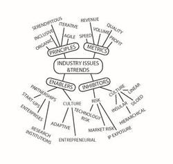 Mind map for product success.
