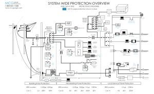 New: System Wide Protection Overview Diagram — MCG Surge Protection®