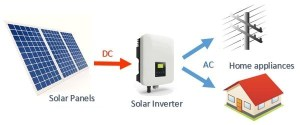 Basic Introduction to solar and hybrid inverters — Clean Energy Reviews