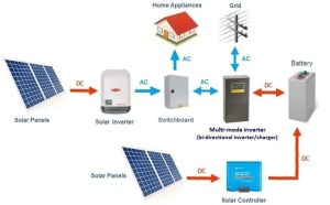 Solar battery system types  AC Vs DC coupled — Clean