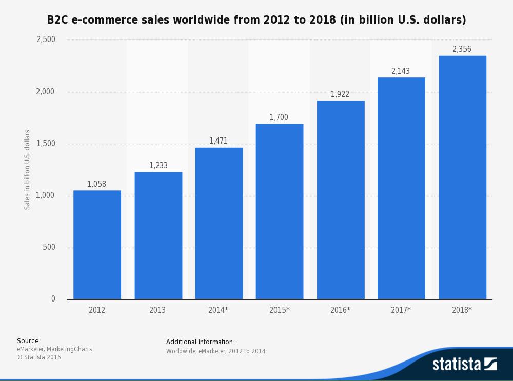 Amazon Fresh Sales 2017