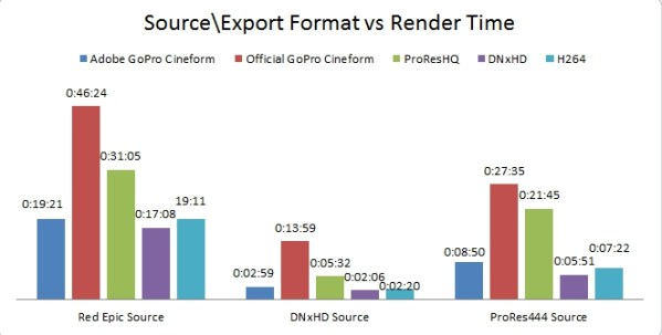 Go Pro cineform codec export times