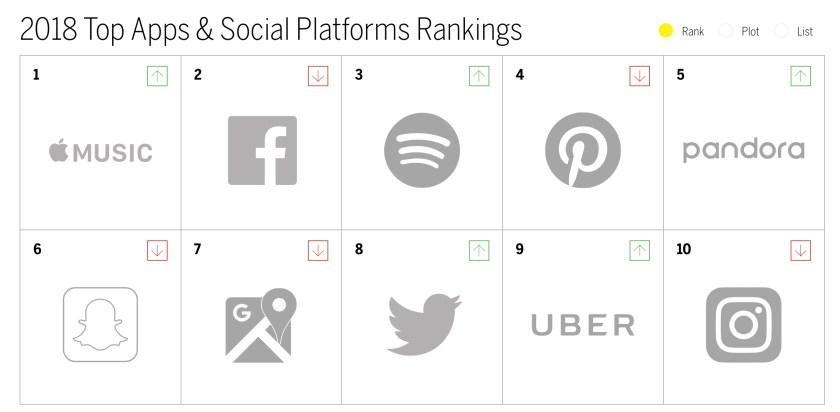 Top+brands Apple Music climbs five spots in 'Brand Intimacy 2018 Report' Apple