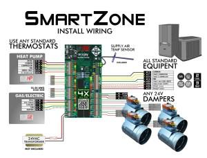 ZoningSupply  Zone Control  NEWS & INFO