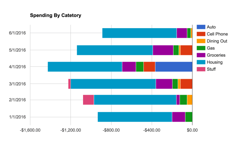 Visualize your spending by category across several months with a spreadsheet.