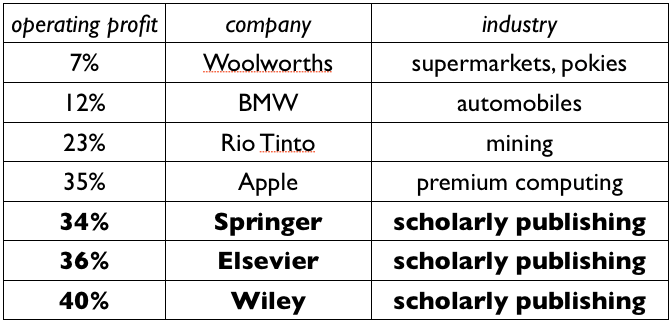 Operating profits - taken from https://alexholcombe.wordpress.com/2013/01/09/scholarly-publishers-and-their-high-profits/