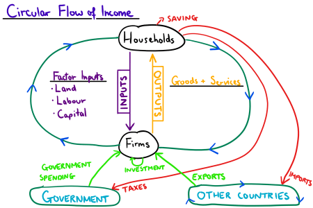 Flower shop near me circular flow diagram with government flower circular flow diagram with government the flowers are very beautiful here we provide a collections of various pictures of beautiful flowers charming ccuart Choice Image