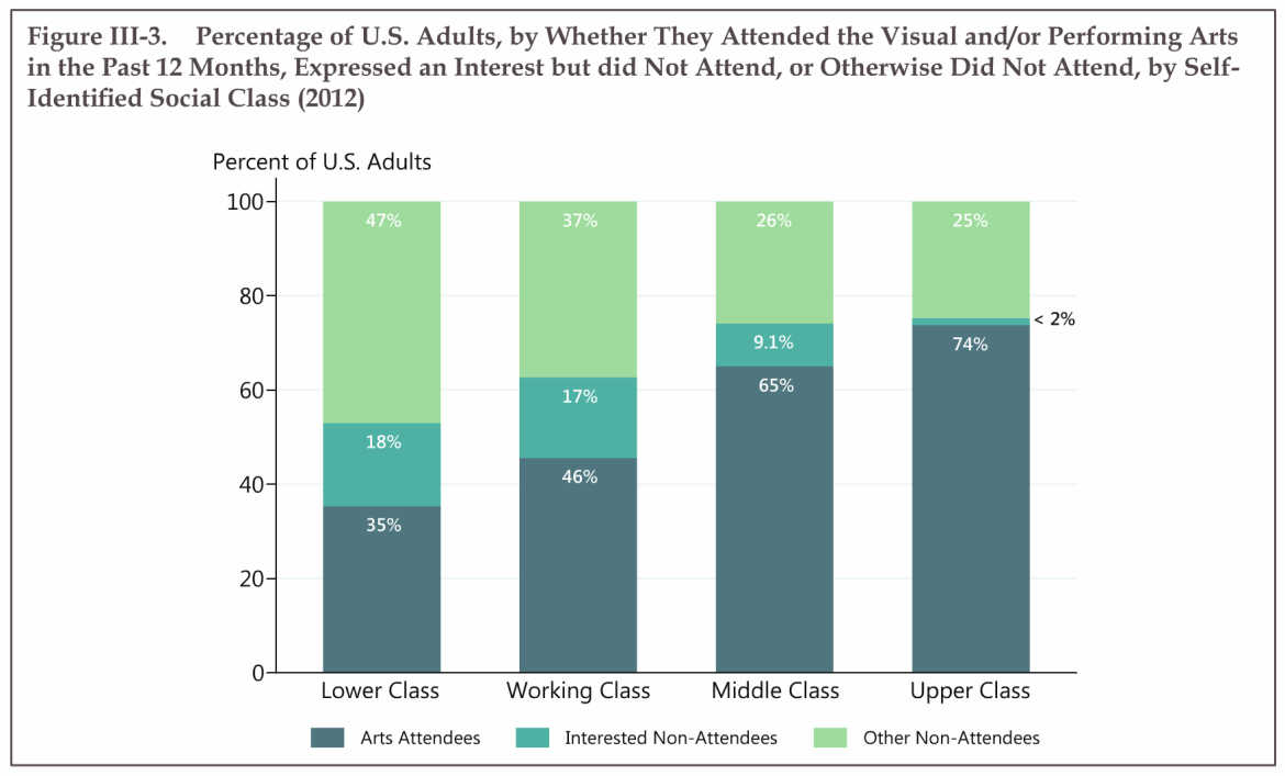 other non-attendees graph