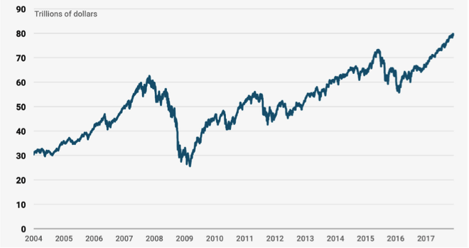World Market Capitalization; Source: Bloomberg
