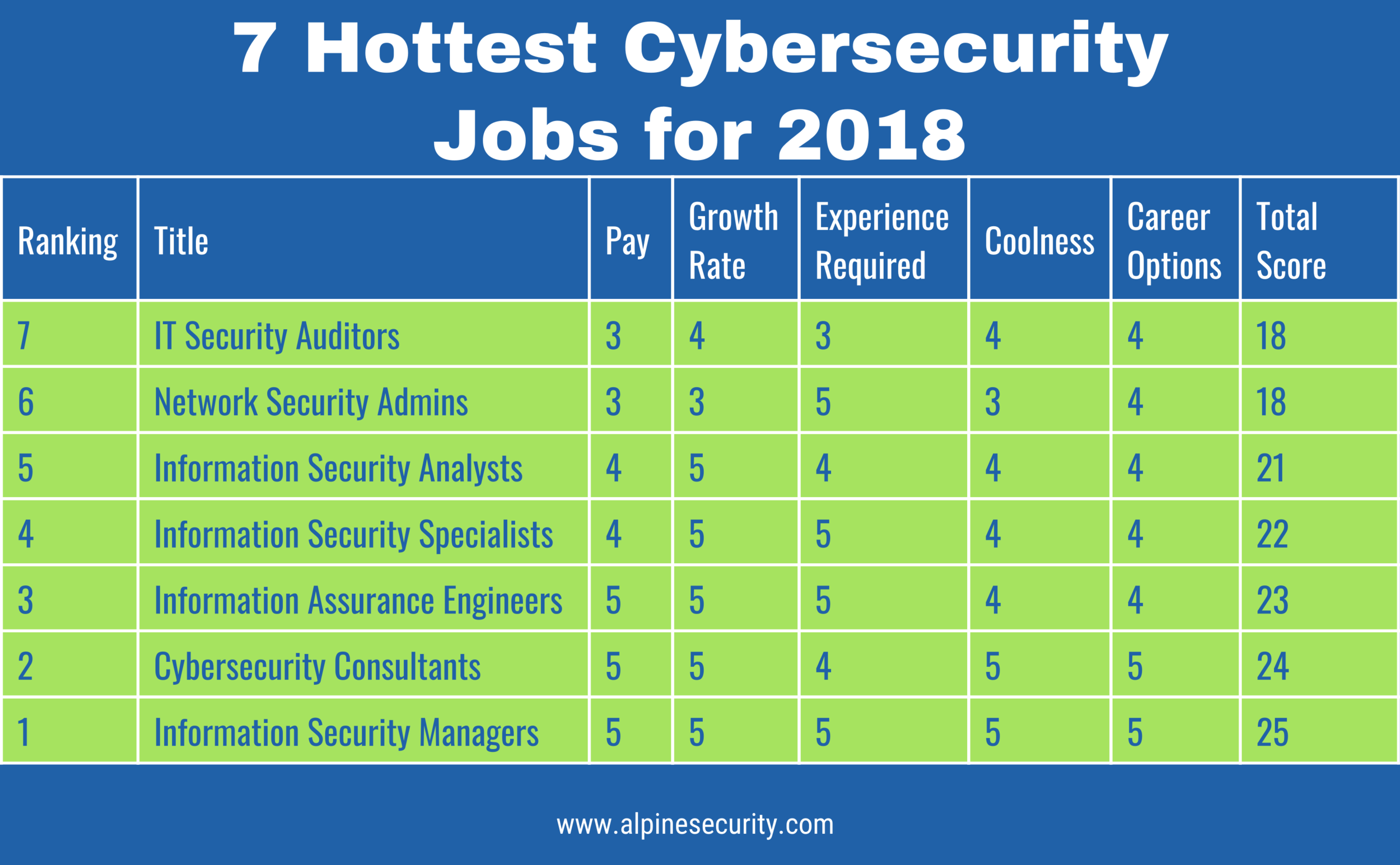 Cyber Security Careers Houston