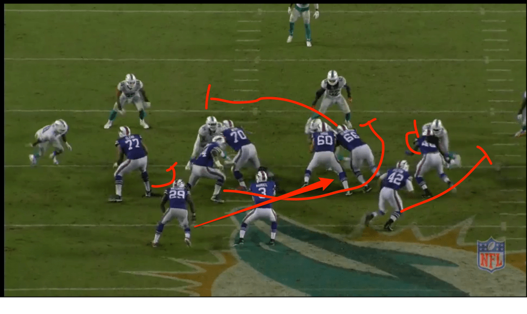 The power run game starts with a double team at the point of attack. This is perfectly executed by Urbik and Henderson on one of the best DTs in the game Suh. Once Urbik gets control of the DT, Henderson is supposed to climb to the backside LB which he did very well. TE Marquise Gray is supposed to kick out the LDE, but the DE slants across the face of Gray which could have totally blown the play up. But Gray handles himself very well, he engages and rides the DE down the line of scrimmage. He took him where he wanted to go while staying engaged which gave Karlos a chance to see the field. FB Felton kicks out first man outside the TE which ended up being FS Thomas. WR Woods gets into the mix with Felton to secure the edge.