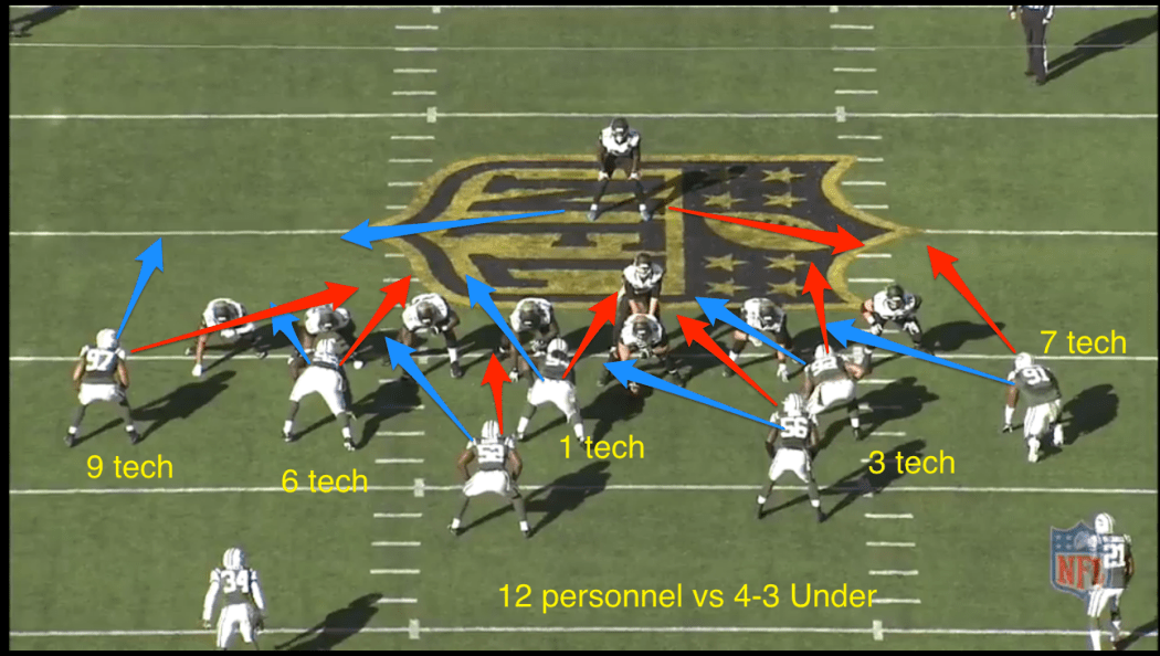 12 personnel vs base 4-3 under. The Jets show this defense vs. double TEs. If the run play goes to the defenses' left the blue is their gap assignment, red is to the right. Just goes to show that just about every gap is covered. This is the Bills base defense.