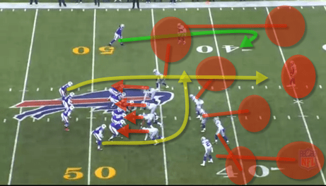 The Bills bring in the extra lineman, FB Felton and Gragg. This was a strong run formation. To counter the power sweep, the Cowboys had been overloading the strong side by bringing SS Church #42 into the box. The motion shows Taylor that it is zone. Taylor notices the weak-side LBs alignment (Flat defender), in conjunction with the MLB, SAM LB and the SS all being in the box. Single high safety, so most likely cover 3. Four defenders underneath and three deep= cover 3. The defense showed that and Tyrod recognized it. Tyrod stares the single high safety down, holding him to the middle of the field, and he delivers a great strike right over the flat defender.