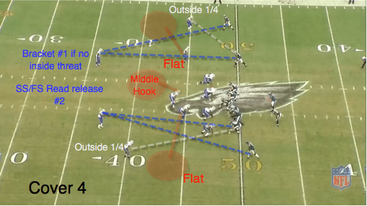 The safeties read the #2 WRs. If #2 doesn't threaten his 1/4 of the field he then helps the corner out with #1. The CBs are also reading #2, if that player breaks in or out the corner takes #1. If the #2 runs some sort of vertical route, the corner must diagnose/determine the intentions of the #1 WR. Is that WR going to run deep also? Or break his route off? If the #2 runs and in our out those zones will be covered and the safety and corner can now double the #1, which more than likely will be some kind of deep route.