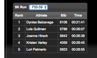 Age 50-59 age group top 5