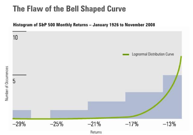 Source: Paul D Kaplan, 'Beyond the Bell Curve'