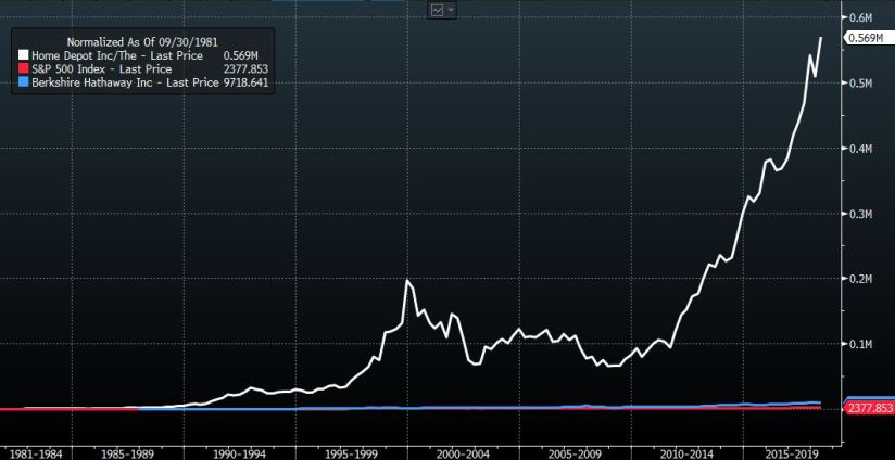 Home Depot Share Price vs S&P500 and Berkshire Hathaway.   Source: Bloomberg