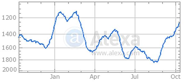 Alexa rankings for PBS.org