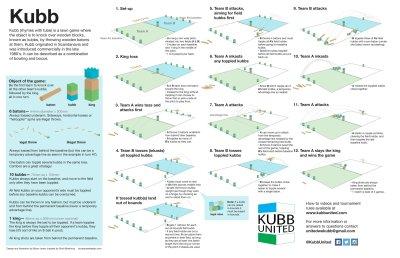 Rules of Kubb — Kubb United