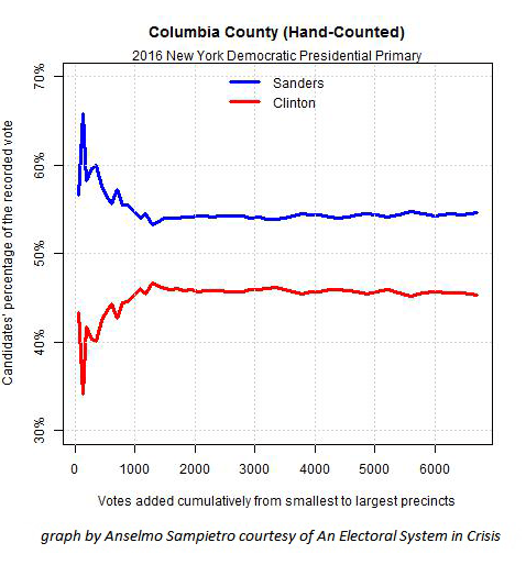 Fig. 2 — 2016 NY Dem pres primary Columbia Co. - this hand-counted county has an expected statistical pattern