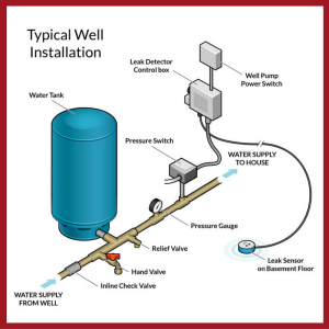 Water Shut Off Systems Well Service — Skillings & Sons