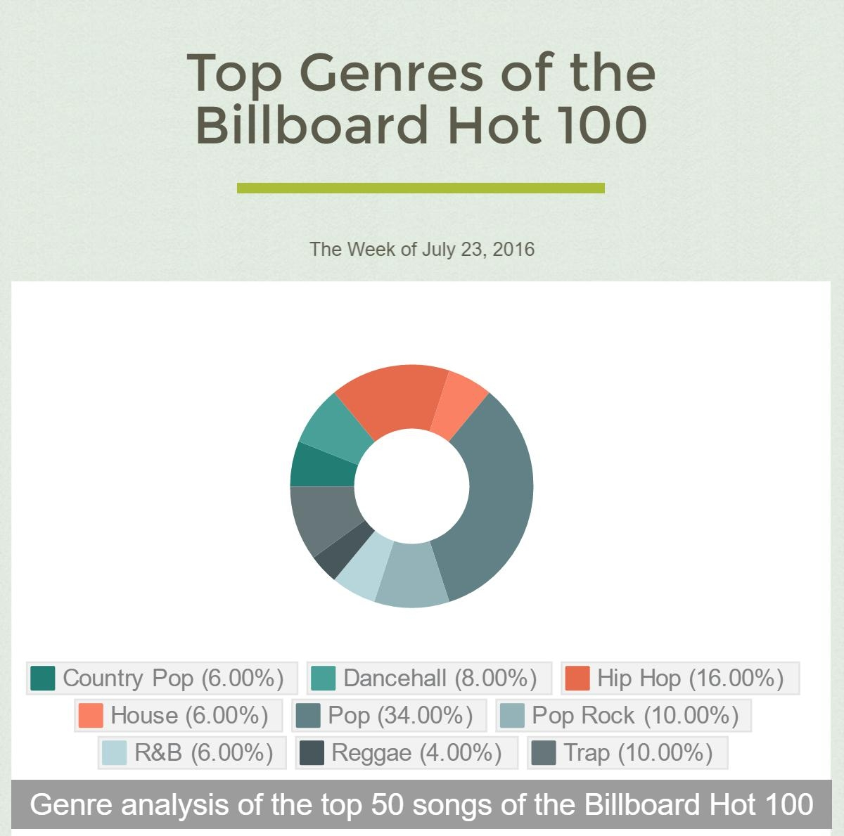 My analysis of the most prevalent music genres on the Billboard Hot 100 this weekshowed that the chart was dominated by pop, hip hop and related genres such as pop rock, country pop and trap. The continued presence of dancehall music on the charts following its incorporation into hits like Rihanna's Work is notable.