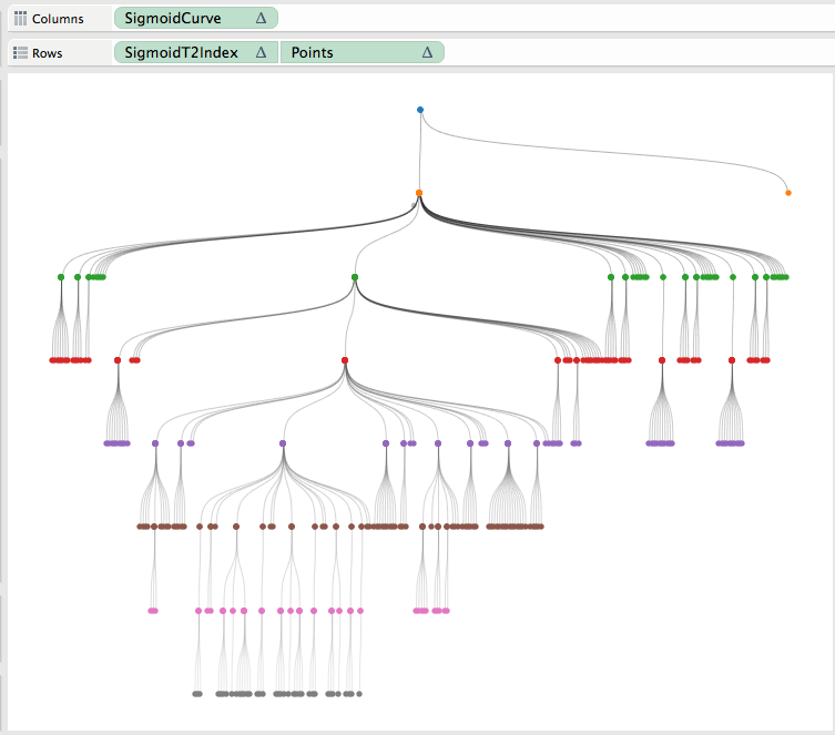 Radial Trees in Tableau by Chris DeMartini — DataBlick