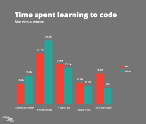 TimeSpentLearningtoCode