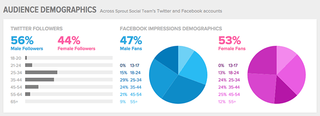 Source: http://sproutsocial.com/insights/new-social-media-demographics/