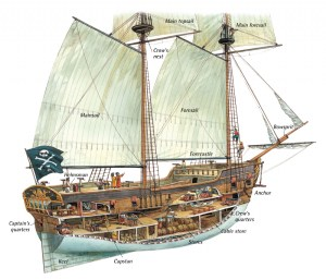 Anatomy of the Ship — A Pirate's Glossary of Terms