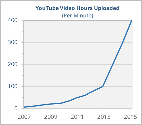 The exponential growth of YouTube's content, based on publicly available data.
