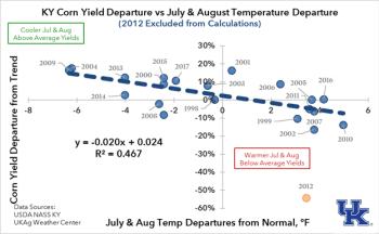 Figure 3. Kentucky Corn Yield versus Temperature