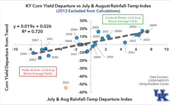 Figure 4. Kentucky Corn Yield versus Rainfall-Temperature Index