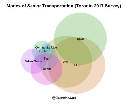 TorontoSrVennDiagrams.png