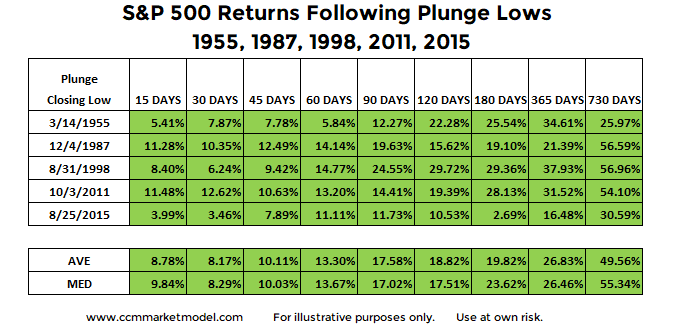 stock-market-returns-after-waterfall-declines-corrections-b.png