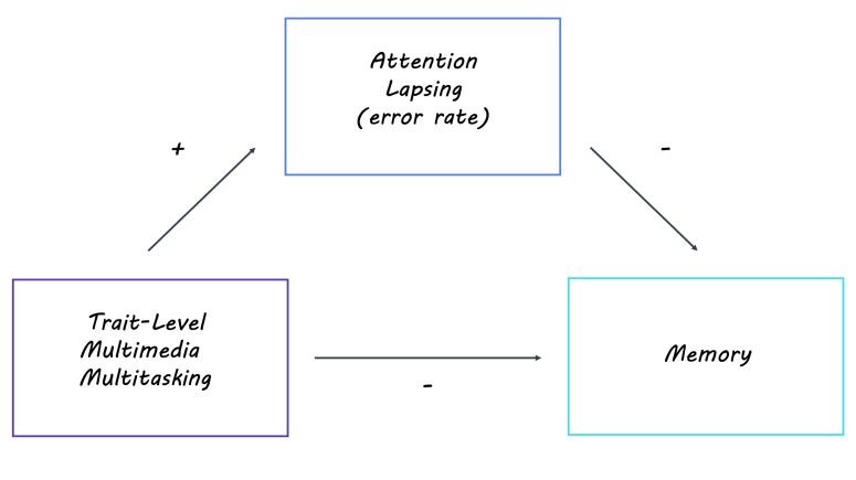 Lapses in Attention Predict Memory Failure — BrainPost   Easy-to-read  summaries of the latest neuroscience publications