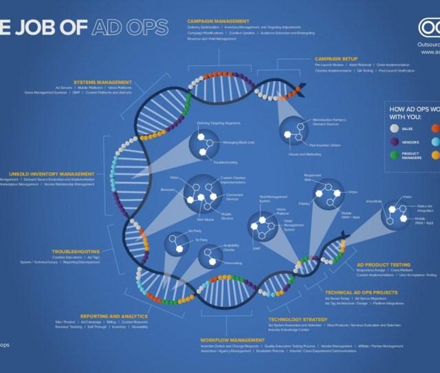 The Job Of Ad Ops_542f2f49bafd5_w1322 Jpg