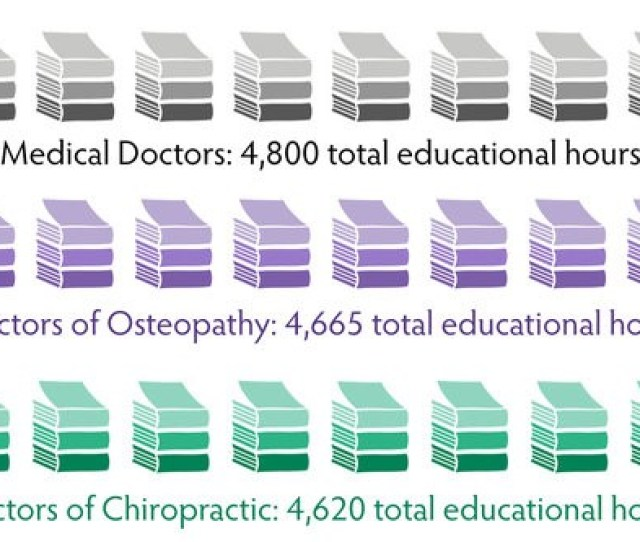 Are Chiropractors Real Doctors