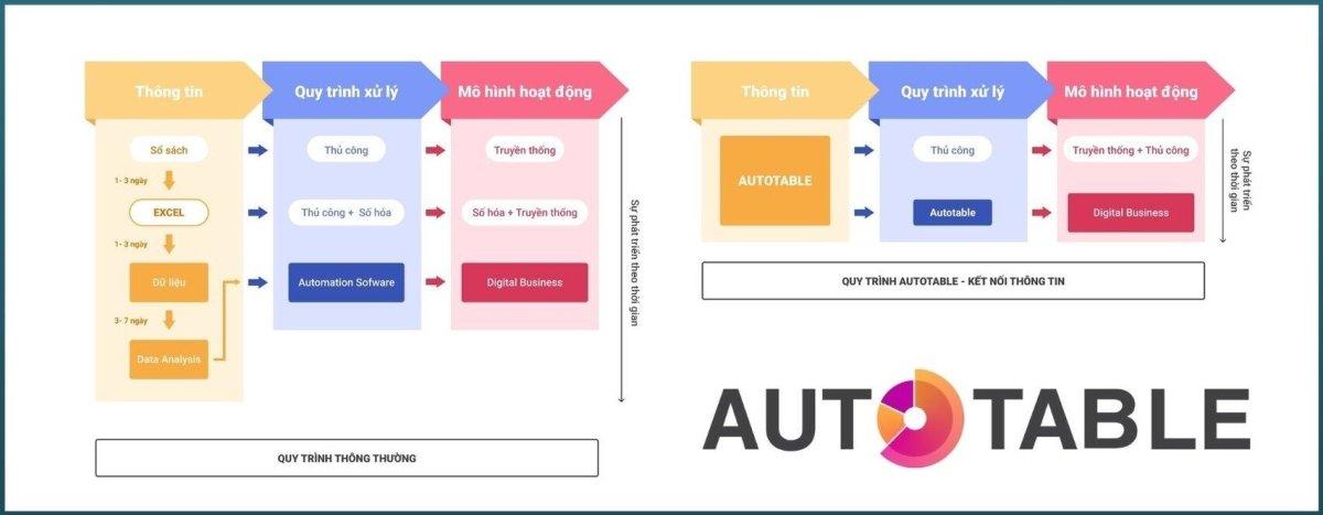 So sánh Quy trình tiếp nhận thông tin, xử lý và mô hình hoạt động thông thường và quy trình sử dụng Autotable