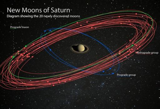 Representación de las órbitas de las 20 lunas descubiertas (en verde prograda lejana, en azul, progradas cercanas y, en rojo, retrógradas lejanas).