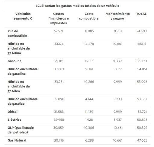 Tabla comparativa de gastos según tipo de motor - 600voltios