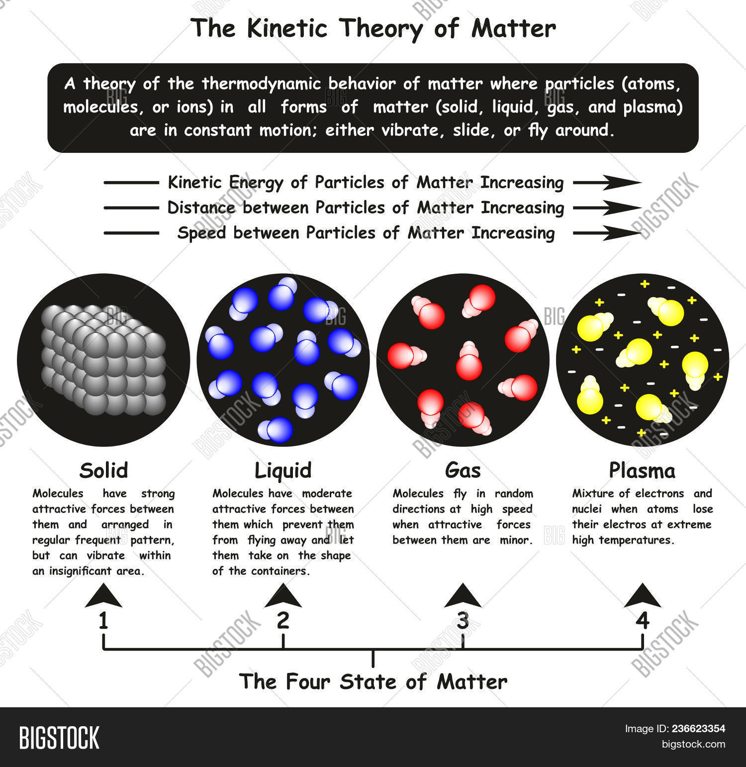 Kinetic Theory Matter Image Amp Photo Free Trial