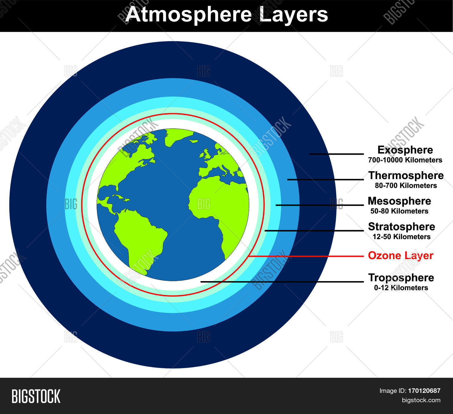 Atmosphere Layers Structure Earth Image Amp Photo
