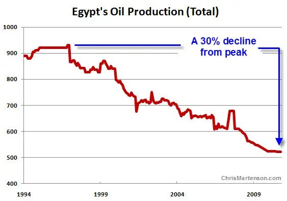 egypt oil production