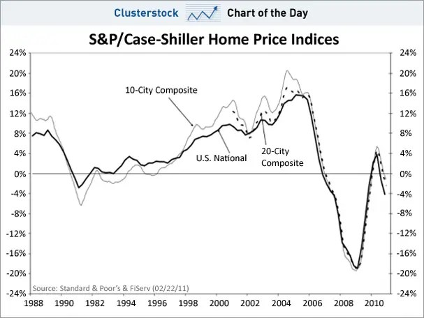 chart of the day, case shiller, home prices, feb 2011