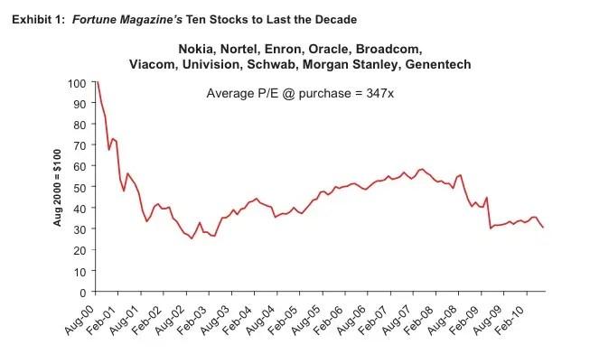 fortune stocks