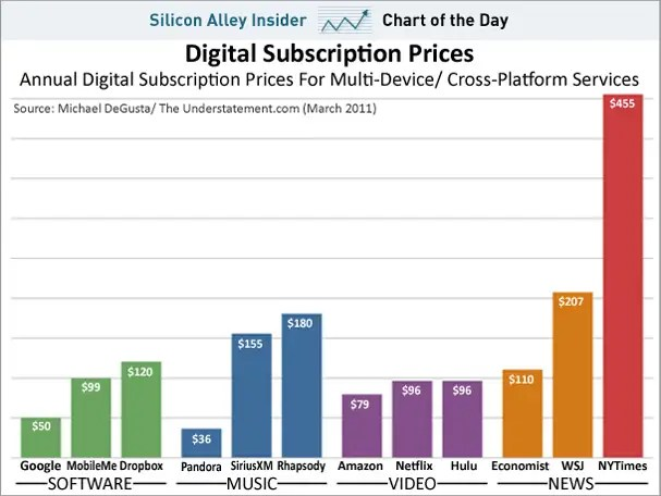 chart of the day, digital subscription prices, march 2011